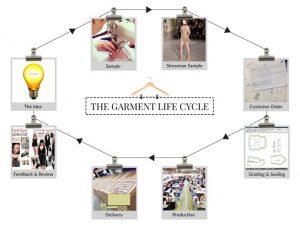 Жизненный цикл индустрии моды