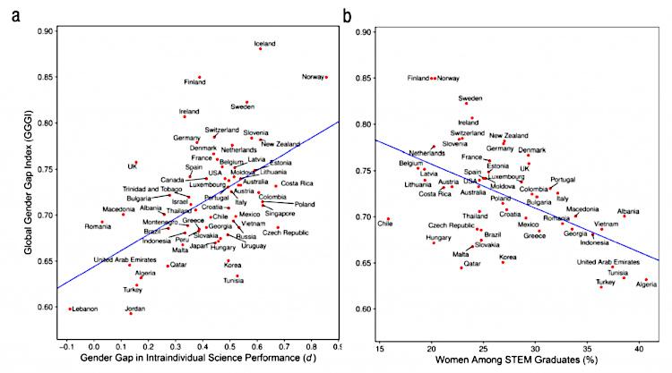 Зависимость между гендерным равноправием и выбором профессии